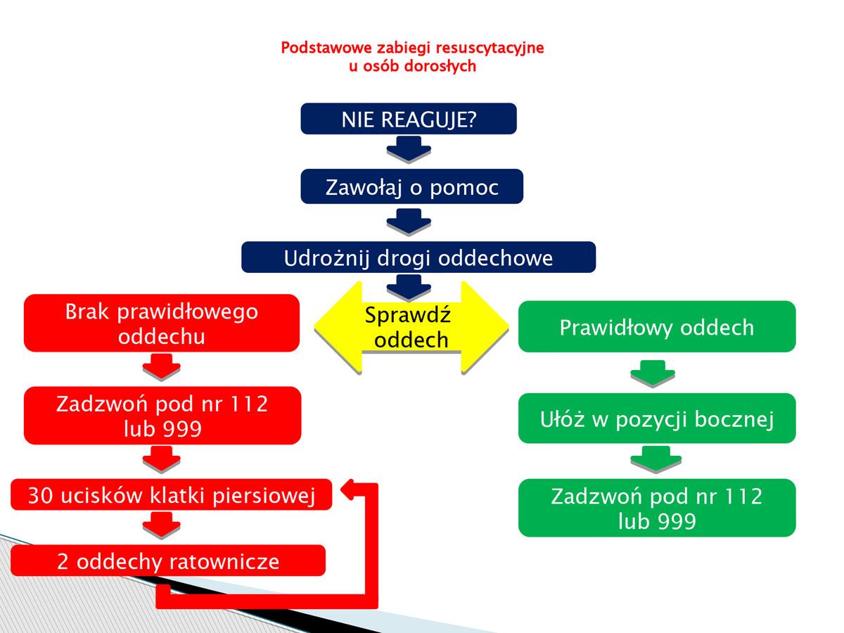 plansza - podstawowe zabiegi resuscytacyjne u osób dorosłych. Pierwsza pomoc w języku migowym