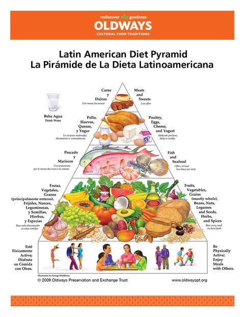 Piramida żywienia w Amercyce Łacinskiej