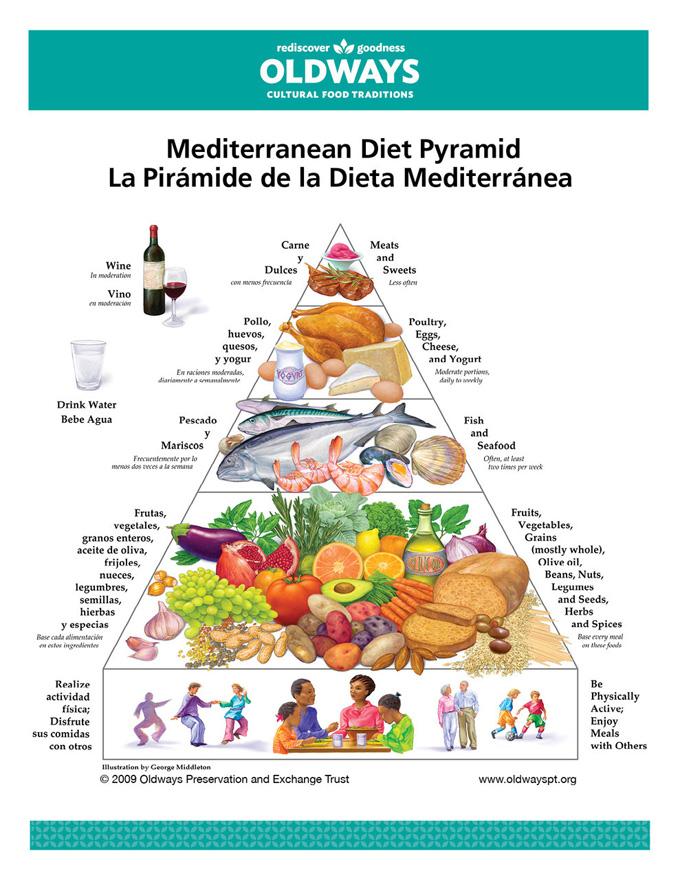 Dieta śródziemnomorska — piramida żywieniowa