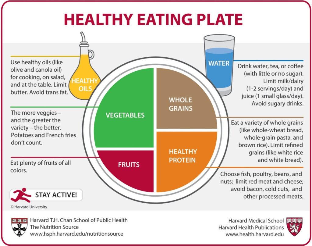 Healthy Eating Plate ze szkoły Harvardzkiej