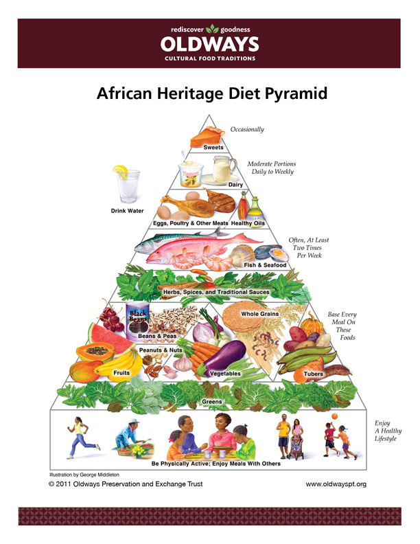 Piramida żywienia w Afryce — African Heritage Diet Pyramid