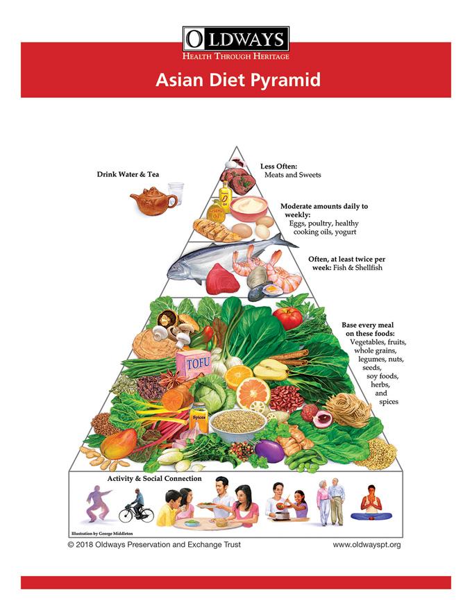 Piramida zywienia w Azji — Asian Diet Pyramid