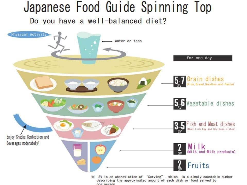Piramida żywienia w Japoni - Japanese Food Guide Spinning Top