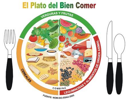 piramida żywienia w Meksyku